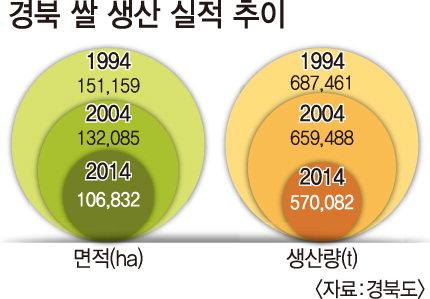 """""""기후변화로 30년후 쌀 자급률 절반(100%→47%) 감소"""""""