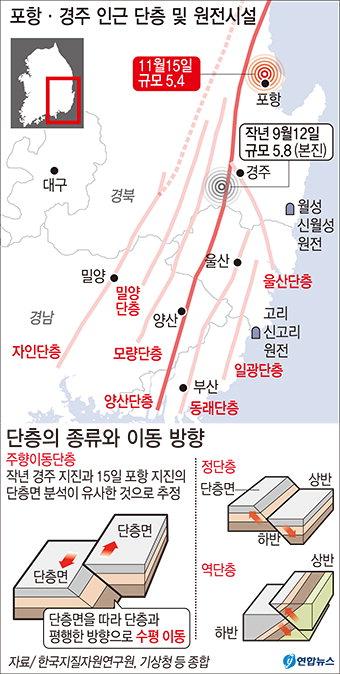 """""""포항지진도 양산단층서 발생…경주지진 영향 누적"""""""
