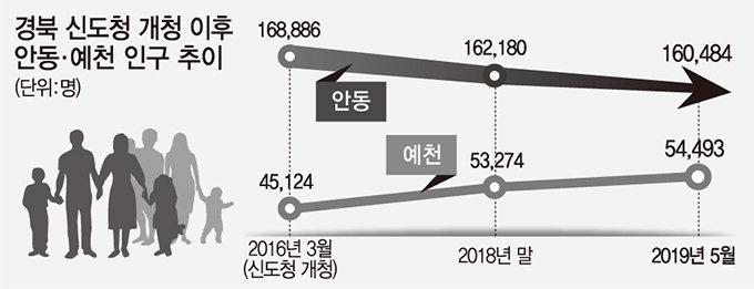 안동-예천 인구 '신도청 3년' 희비 교차
