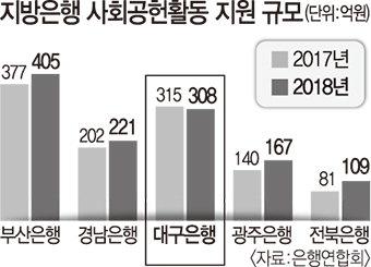 대구銀, 지방은행중 지역사회 공헌 비용 2위