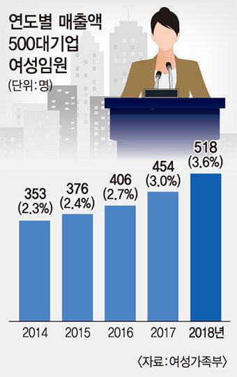 [오늘의 그래픽] 연도별 매출액 500대기업 여성임원