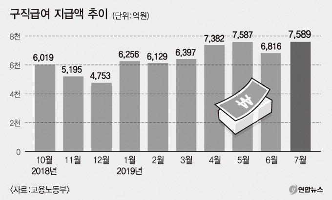 구직급여 月지급액 또 역대최대