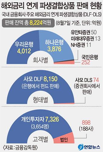 """""""대규모 원금 손실 위기 'DLF·DLS' 총판매액 8224억"""""""