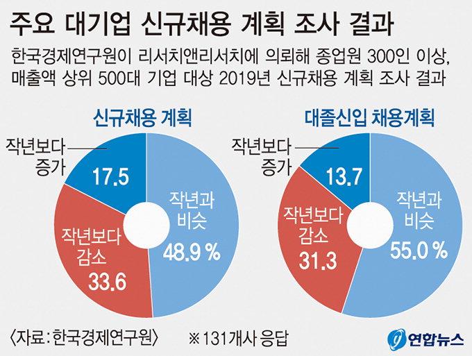대기업 10곳 중 3곳은 작년보다 채용 줄였다