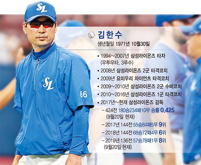 """삼성 """"외국인 감독 선임 가능성도 열려있다"""""""