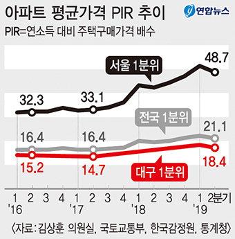 대구 저소득층 '내집 마련 기간' 3년 이상 뒷걸음