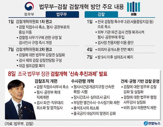 """曺 '출석조사 제한' 추진…""""가족 방어용"""" 곱잖은 시선"""