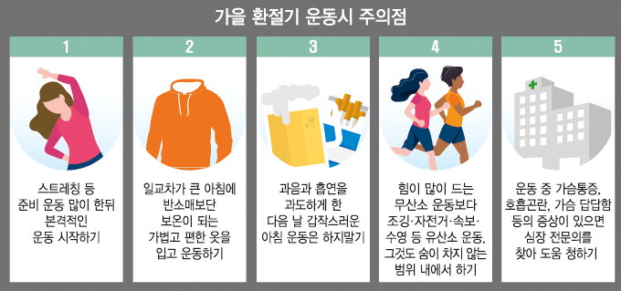 """""""운동중 갑작스럽게 가슴 찢어지는 통증·압박 유발"""""""