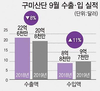 구미산단 수출 11개월째 감소…4분기 경기전망 10년중 '최악'