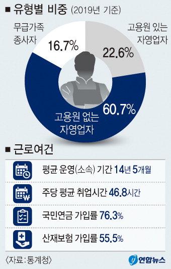 직원 없는 '나홀로 사장님' 1년새 9만7천명 늘었다