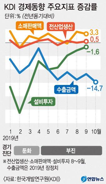 """KDI """"韓, 8개월째 경기 부진…수출·투자 모두 감소"""""""