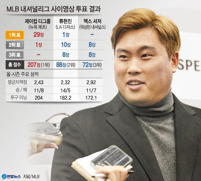 류현진 NL 사이영상 2위…亞 선수 첫 1위표 획득