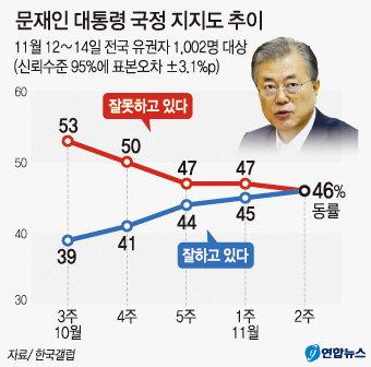 한국당 지지율 21%…4주 만에 하락