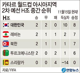 1위 한국, 4위와 승점 2점차…최종예선 진출 '안갯속'