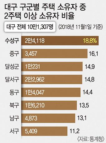 대구 주택소유자 15% 多주택, 수성구 2만4118명 가장 많아