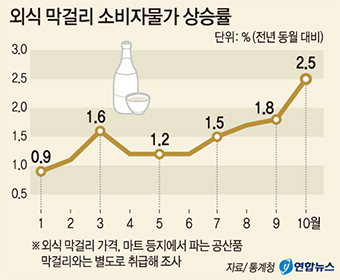 술집 막걸리 가격, 9년 만에 상승폭 최대