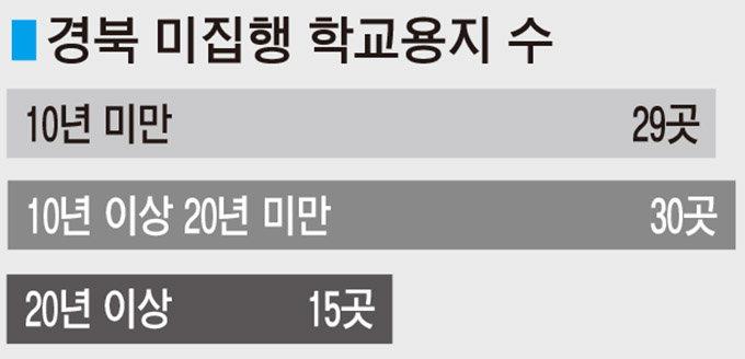 경북 학교용지 74곳 장기간 방치
