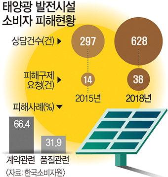 태양광발전 투자피해, 경북이 최다