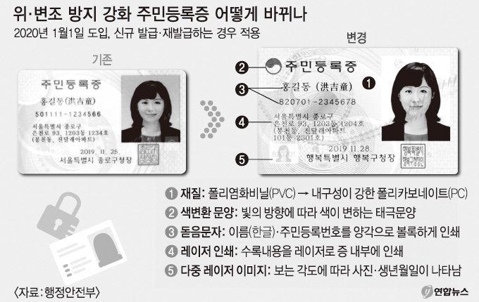 주민등록증'위·변조 방지 강화'내년 도입