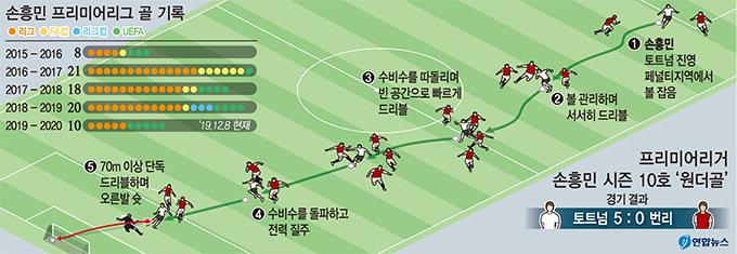 손흥민, 번리전서 시즌 10호골 70m 드리블…수비 6명 제치고 '인생골' 쐈다