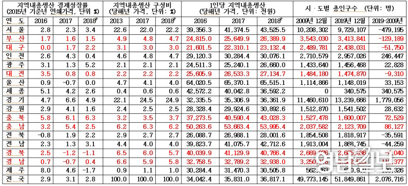 대전충남 의원들이 내세운 `세종시 블랙홀 주장` 근거 미약