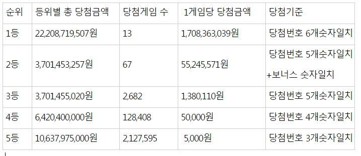제939회 로또복권 1등 13명 당첨금 각각 17억...당첨번호 `4, 11, 28, 39, 42, 45`