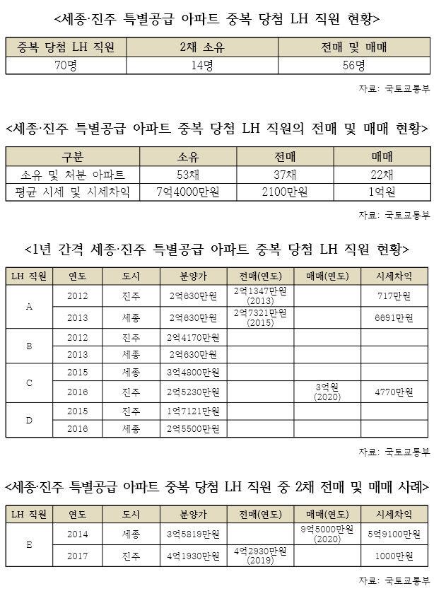LH 스탭 '특별 공급 금융 기술'다시 공개 … 세종 · 진주 중복 판매 70 명