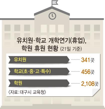 ■ 대구 유치원.학교 개학연기(휴업), 학원 휴원 현황(21일 기준)