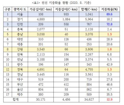 경북 전선 지중화율 전국 최저 수준 1.3% 불과