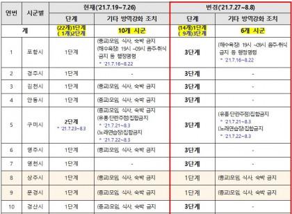[속보] 경북도, 포항 김천 안동 등 9개 시군 27일부터 거리두기 3단계