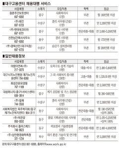 [취업노크 하세요] 대구·경북 일자리 정보