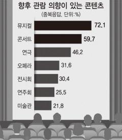 [라이프 돋보기] 뮤지컬, 가장 보고싶은 문화콘텐츠 1위