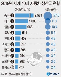 한국 車 생산량 작년  400만대 아래로...세계 순위 7위 유지