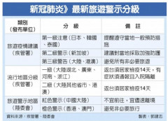대만, 코로나 급증 한국에 '1단계 여행 경보 지역' 지정