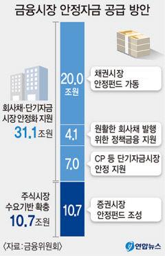 중기·소상공 58조원 유동성 지원…채권안정펀드 20조원 조성