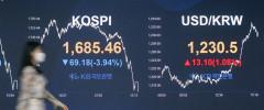 코스피 3.9% 급락 마감…1,680대로 후퇴
