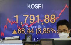코스피, 기관 매수에 3.85% 급등…1,790선 돌파