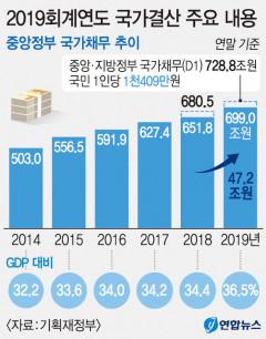 우리나라 작년 국가부채 1천743조6천억...국민 1인당 1천409만원