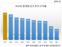 지난해 경북 중대형 상가 투자수익률 4.43%로 전국 평균 못미쳐