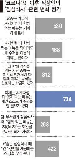 [라이프 돋보기] 직장인 53%