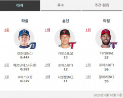 프로야구 타자 16일 기준 타율 1위 강진성, 홈런 1위 라모스, 타점 1위 터커
