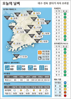 대구경북 오늘의 날씨 (6월17일)