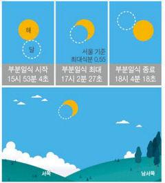 영양 반딧불이천문대, 21일 부분일식 무료 공개 관측회