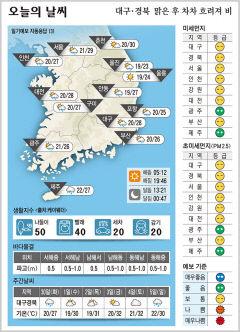 대구경북 오늘의 날씨 (6월29일)