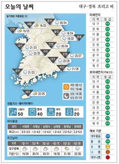대구경북 오늘의 날씨 (6월30일)