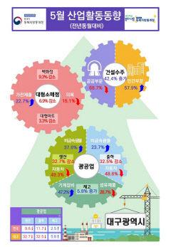 대구 5월 광공업생산 작년 동월 대비 32.7% 감소...역대 최대폭 하락