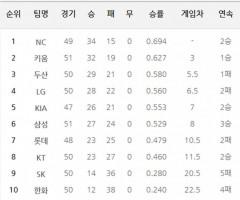 프로야구 각구단 순위(2일 기준) 3연승 삼성, 5위 KIA와 한게임차 6위