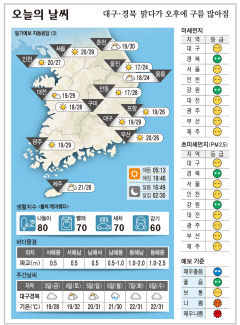대구경북 오늘의 날씨 (7월2일)