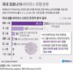 국내 유행 코로나19는 '전파력 6배 높다'는 GH 그룹 바이러스