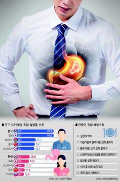 위암 초기 무증상이 80% 이상…조기 발견이 중요